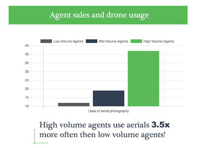 aerial photography used more often by high volume real estate agents
